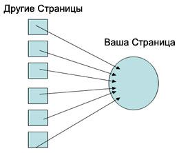 Домен Ранк (уровень доменов)