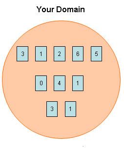 Домен Джус (вес домена)