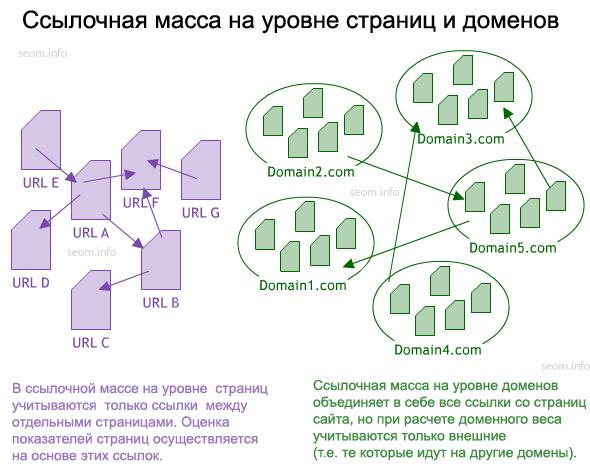 Ссылочная масса на уровне страниц и доменов