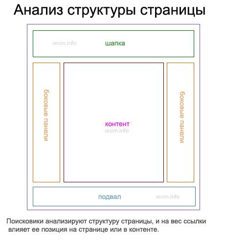 Анализ структуры страницы при учете ссылочного