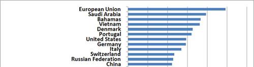 Правила наращивания ссылочной массы с иностранных сайтов
