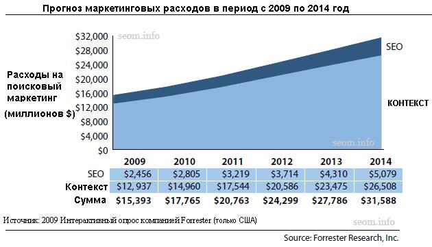 Прогноз маркетинговых расходов на SEO в период с 2009 по 2014 год