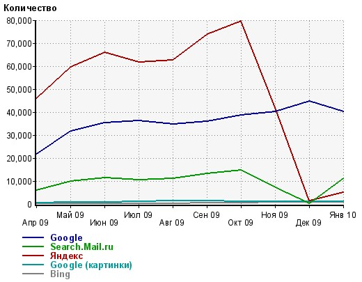 График падения трафика с Яндекса после применения санкций