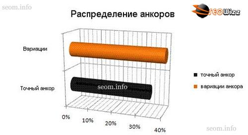 Распределение анкоров ссылочной массы