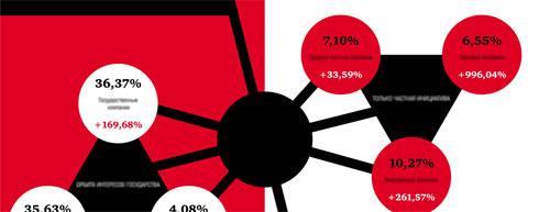 Распределение анкоров ссылочной массы и возможные санкции со стороны поисковиков