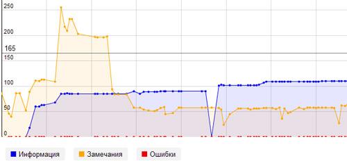 Проверь свой сайт на предпосылки к неприятностям - Яндекс.Вебмастер