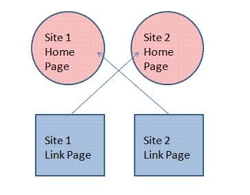 Как правильно обмениваться ссылками?