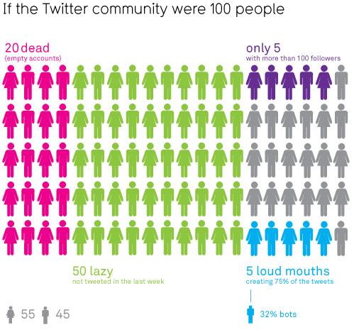 Статистика активности твиттерян