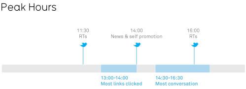 Активность твиттерян по времени суток