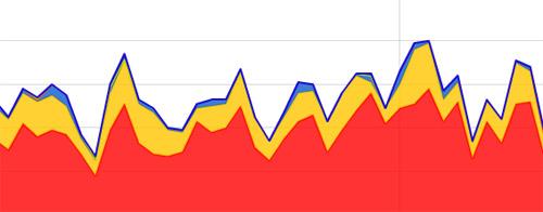 Использование Adwords и поискового трафика для наращивания ссылочной массы