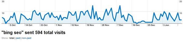 Статистические данные по запросу из Гугл Аналитикс