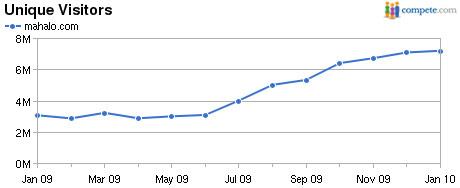 трафик увеличился за последние 2 года примерно втрое