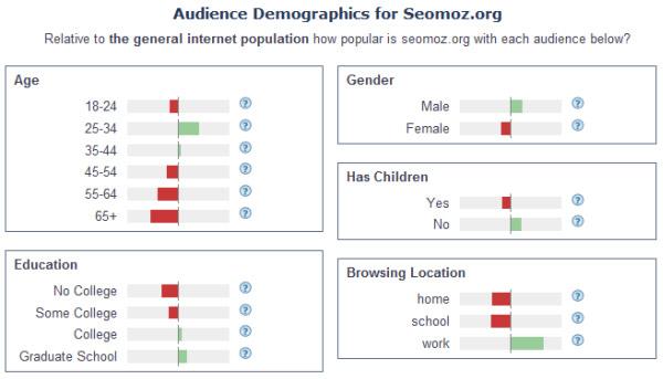 Демографическая статистика