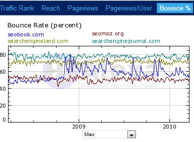 Показатель покинувших сайт пользователей (%)