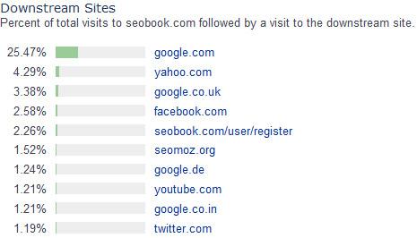 Ресурсы, куда уходят посетители сайта seobook.com после его посещения (в %)