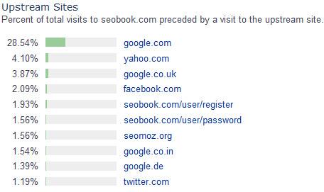 Источники трафика сайта seobook.com (в %)