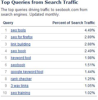 Топ поисковых запросов