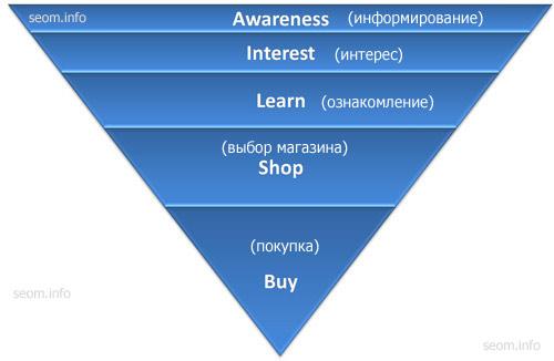 Классификация ключевых слов по циклам покупки