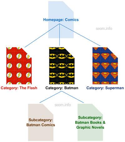 Построение иерархии сайта согласно логике и удобности использования