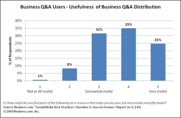 График использования Q&A пользователями – полезность использования сайтов Q&A