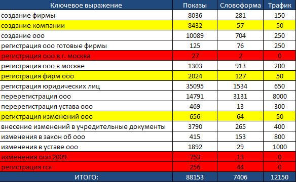 Составления списка ключевых слов для сайта продвижение продвижение сайта 500 рублей