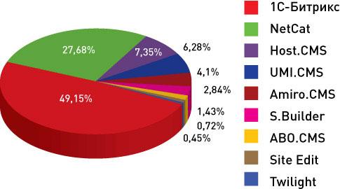 данные исследования CMS-систем iTrack по количеству внедрений