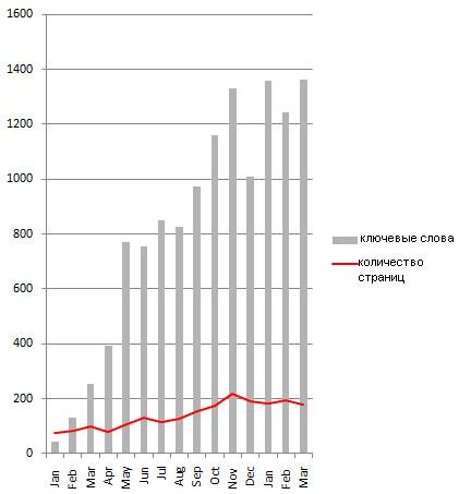 График статистики переходов на страницы сайта SEO wizz за последние 13 месяцев