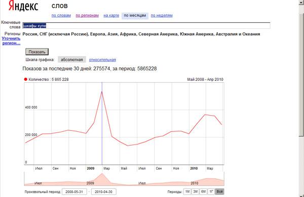 Статистика Яндекса