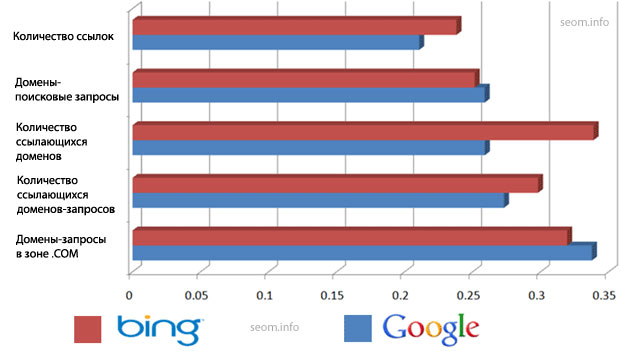 Наиболее схожие элементы Google и Bing при ранжировании