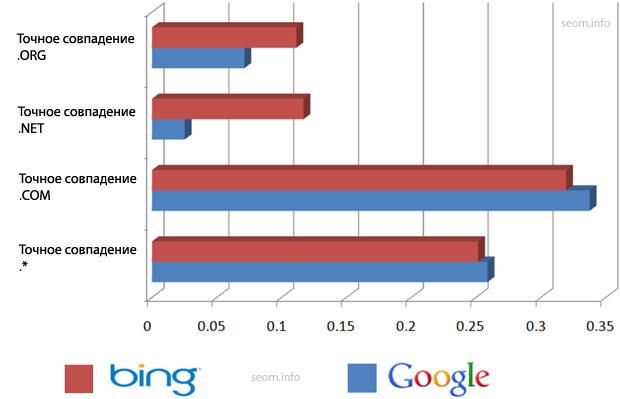 Домены-поисковые запросы по доменным зонам