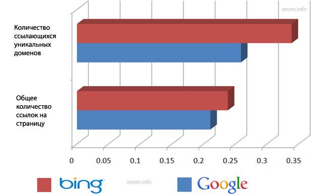 Количество ссылок и их разнообразие