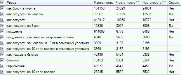 Анализ Яндекс Wordstat по 3м направлениям