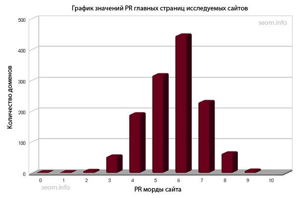 график значений PR главных страниц исследуемых сайтов