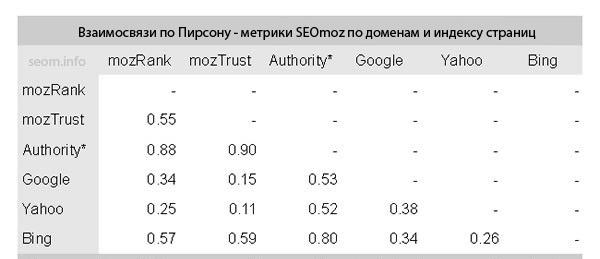 Взаимосвязи по Пирсону — Метрики SEOmoz по доменам и индексу страниц