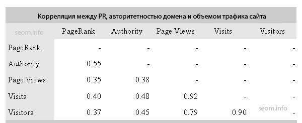 Взаимосвязь между Pr, Авторитетностью домена и объемами трафика сайта