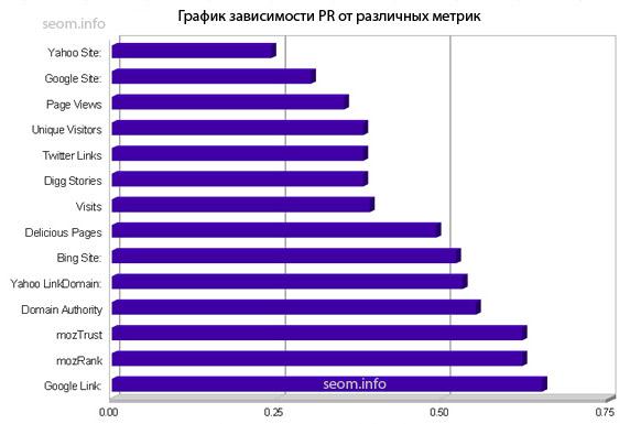 График зависимости PR от различных метрик