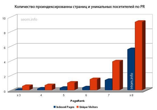 Количество проиндексированных страниц и уникальных посетителей по PR