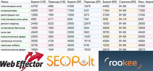 Исследование стоимости продвижения: WebEffector, Seopult, RooKee