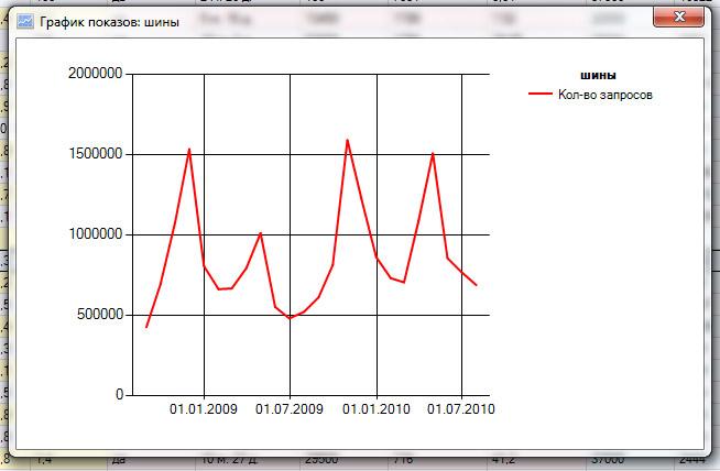 Годичная перспектива при определении сезонности запроса