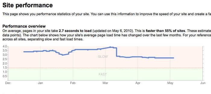 Google предоставляет достаточно подробную информацию о деятельности вебмастеров