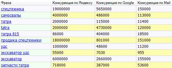 Количество найденных документов в поисковых системах