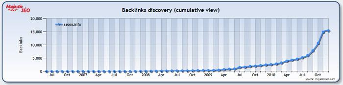 Количество ссылок на различные страницы сайта