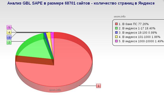 Проверка на количество проиндексированных страниц черного списка сайтов