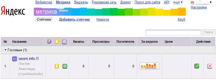 Гостевой доступ к статистике в Яндекс Метрике