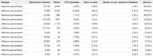 MFA AdSense: тематики выгодные для Рунета