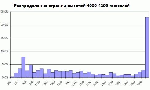 Распределение страниц высотой 4000-4100 пикселей