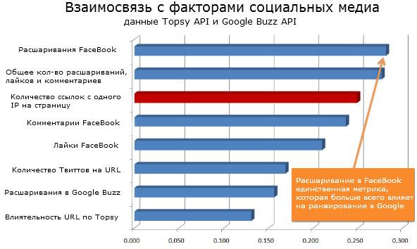Взаимосвязь с факторами социальных медиа