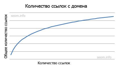 Количество ссылок с домена
