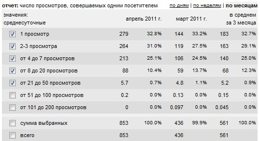 Статистика вовлечения пользователей на сайте