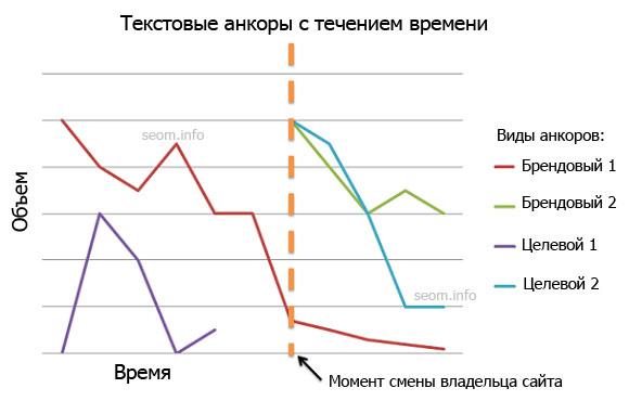 Текстовый анкор vs. Время